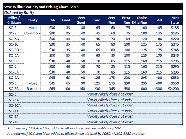 2016 W.W. Wilbur Pricing