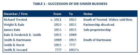 Die Sinkers Trested Bale Wright Smith Hartmann Horst Seward