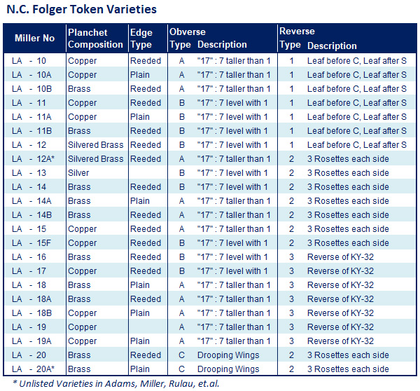 Table of NC Folger Token Varieties