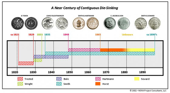 A Near Century of Contiguous Die Sinking 19th Century