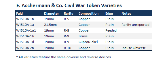 Edward Aschermann Civil War Token Varieties