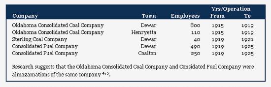 Dewar & Coalton OK Coal Companies