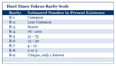 Early American and Hard Times Tokens Rarity Scale