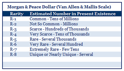 Van Allen and George Mallis Morgan and Peace Dollar Rarity Scale