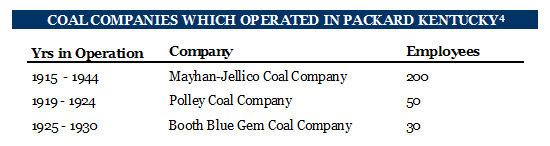 Coal Companies Which Operated in Packard Kentucky Coal Camp Mining Town