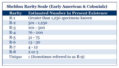 Sheldon Rarity Scale
