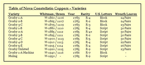 Table List of Nova Constellatio Varieties