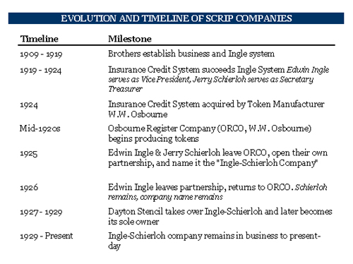 Timeline of Patent Metal Scrip Coal