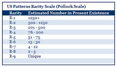 Pollock Rarity Scale