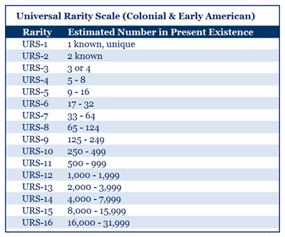 Universal Rarity Scale - Colonial & Early American - Bowers