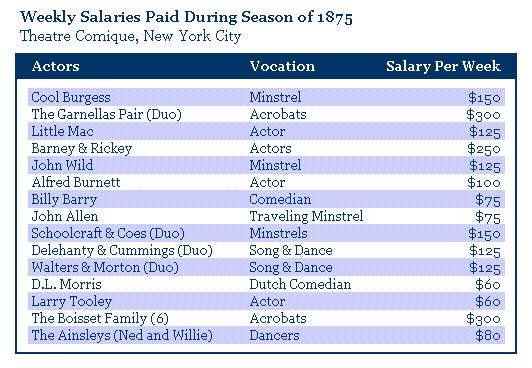 Weekly Salaries Theatre Comique 1875