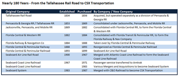 Nearly 180 Years - From the Tallahassee RR to CSX Transportation