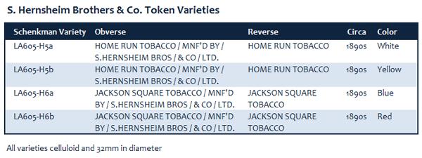 S. Hernsheim Table of Token Varieties