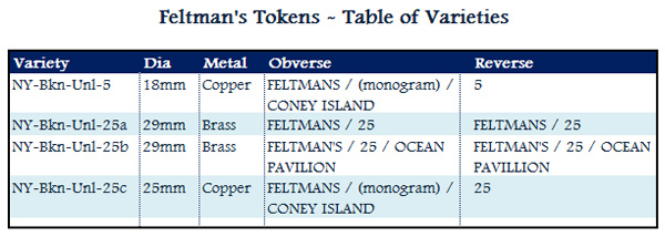 FeltmansTokens-TableOfVarieties-Revised