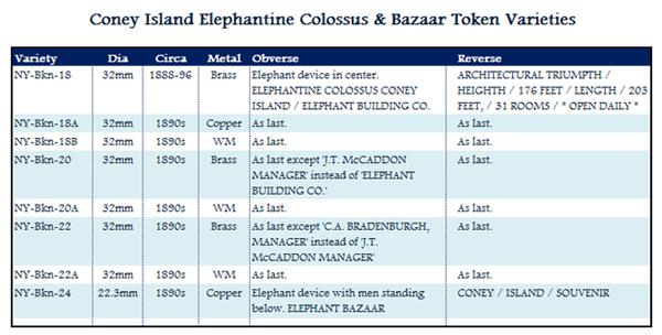 Elephantine Colossus & Bazaar table of varieties