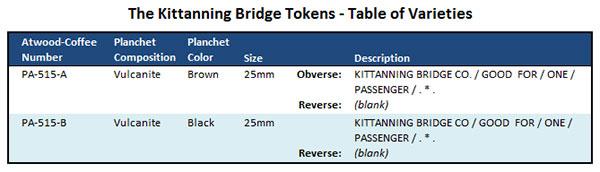 Kittanning Bridge Tokens Table of Varities
